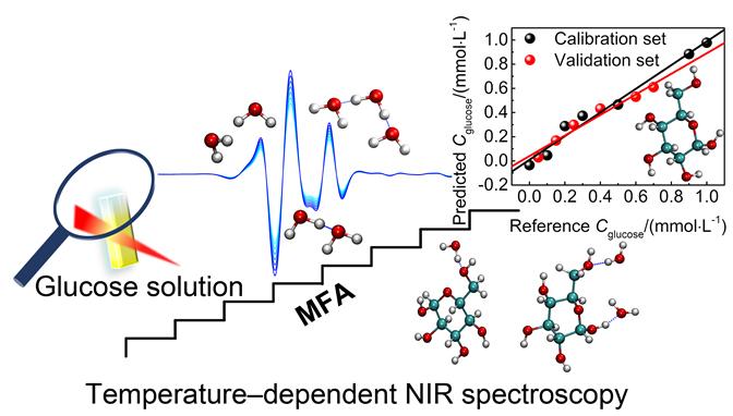 温控近红外光谱用于葡萄糖的高灵敏检测