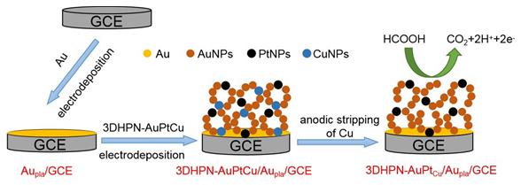 动态氢气泡/牺牲铜模板法制备蜂窝AuPt<sub>Cu</sub>电催化剂用于甲酸氧化