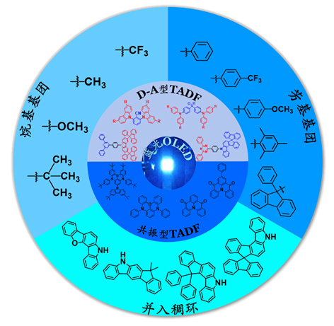 Recent Advances in Substituent Effects of Blue Thermally Activated Delayed Fluorescence Small Molecules